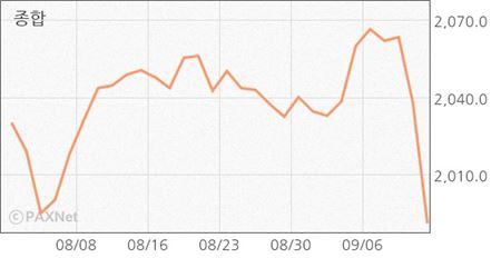 [마감시황] 코스피, 1990선까지 추락…삼성전자 6%대 급락