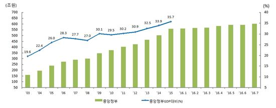 중앙정부 채무 추이(자료:기획재정부)