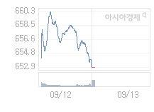 코스닥, 6.57p 오른 659.48 출발(1.01%↑)
