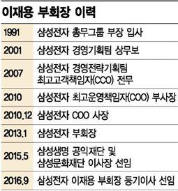 [이재용의 삼성] 만장일치로 등기이사 선임…JY시대 열렸다 (종합)