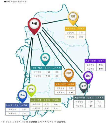 자료:한국도로공사