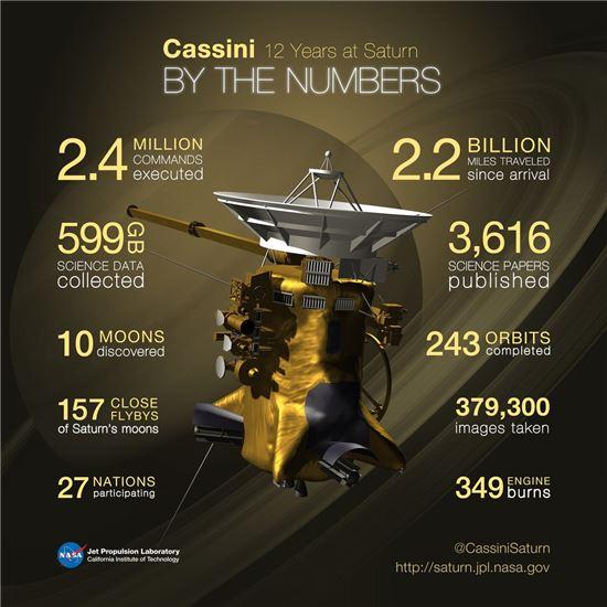 ▲2004년 이후 12년 동안 활동했던 토성 탐사선 카시니 호의 대기록.[자료제공=NASA]