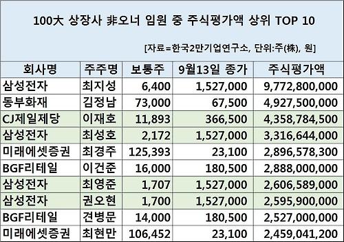 '월급쟁이' 임원 중 주식부자 1위는 최지성 삼성전자 부회장…평가액 100억원 육박