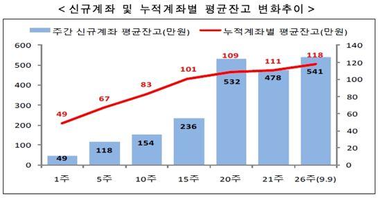 ISA 출범 6개월 2.8조 모였다…'1만원 계좌' 여전히 절반 웃돌아