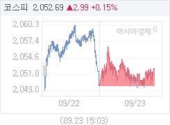 코스피, 4.37p 오른 2054.07 마감(0.21%↑)