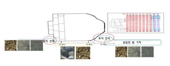 세월호 선미 리프팅빔 설치구역 해저 지질(자료:해양수산부)