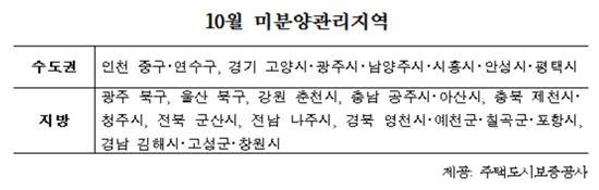 '분양보증 예비심사' 내주 시행…아파트 분양 까다로워진다
