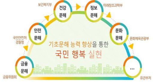 '성인 문해교육' 맞춤형 지원 인프라 확충
