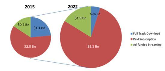 모바일 음악 시장 전망(출처:스트래티지 애널리틱스)
