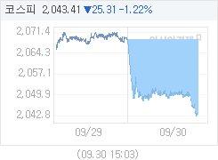 코스피, 25.09p 내린 2043.63 마감(1.21%↓)