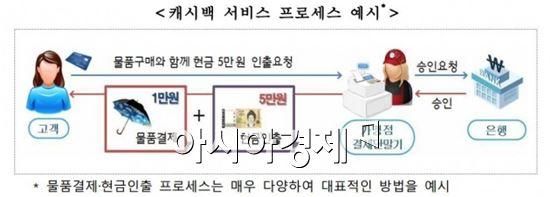 """""""편의점 계산대서 결제·인출 동시에"""" 캐시백 서비스 내년 시행"""
