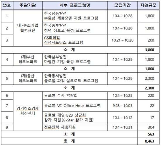 주관기관별 2차 육성기업 모집공고 개요 / 단위: 백만원