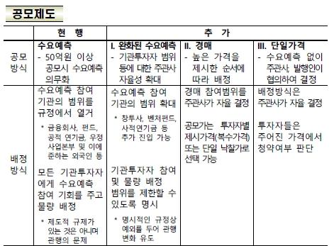 적자 기업도 코스닥 상장 허용…'테슬라' 요건 도입