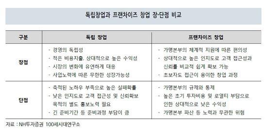 [老다지]은퇴 후 창업, 5가지 성공 원칙