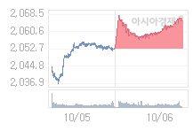 코스피, 0.65p 오른 2065.95 출발(0.03%↑)