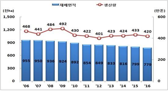 연도별 벼 재배면적 및 쌀 생산량 추이(자료:통계청)