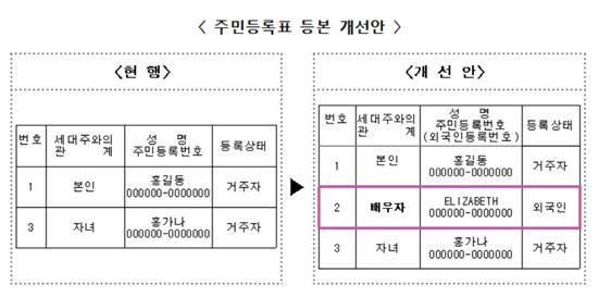주민등록표 등본 개선안