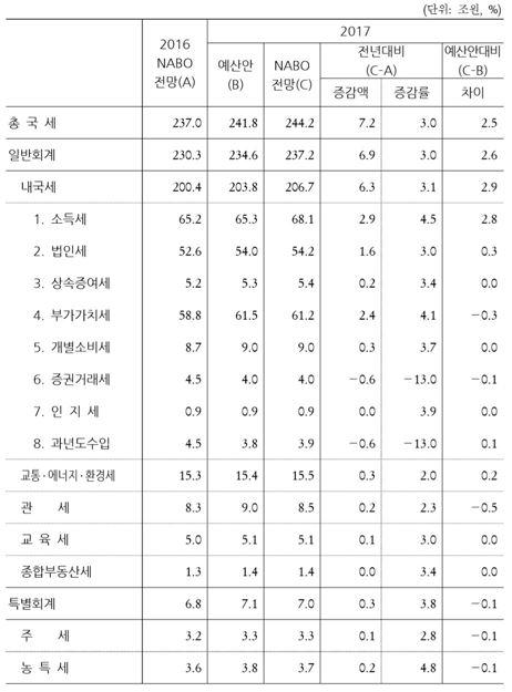 국회예산정책처의 2017년 국세 수입 전망(예정처 제공)