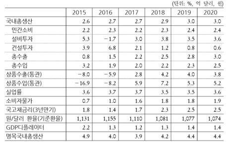 예정처의 2016~2020년 국내 경제 전망(예정처 제공)