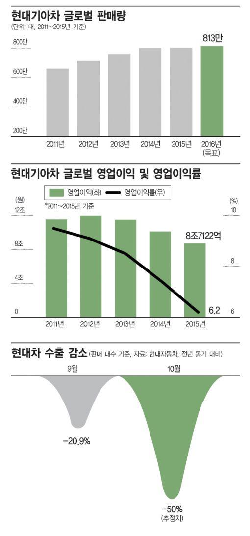 """[위기의 재계 빅2]정몽구 회장 """"고객 피해 점검, 시스템 살펴라"""""""