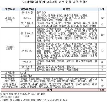 """""""조기취업자 학점 부여""""…학칙개정 대학 26곳 불과"""