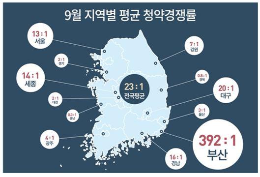9월 청약시장 평균 경쟁률 23.37대1…부산 '고공비행'