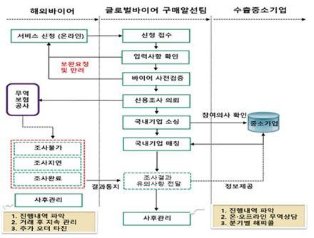 해외바이어알선지원(BMS) 추진절차