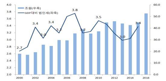 법인세 추이(국회예산정책처 제공)