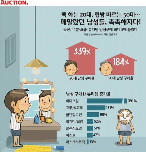 """피부에 투자하는 男↑…""""팩 하는 20대ㆍ립밤 바르는 50대"""""""