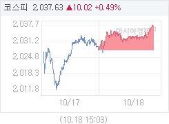 코스피, 12.82p 오른 2040.43 마감(0.63%↑)