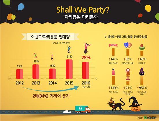 핼러윈데이ㆍ홈파티 등 파티문화 곳곳에…관련 시장 5년째 성장세