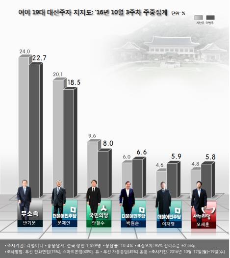 최순실 의혹에 靑 '비상'...부정평가 최고치 경신