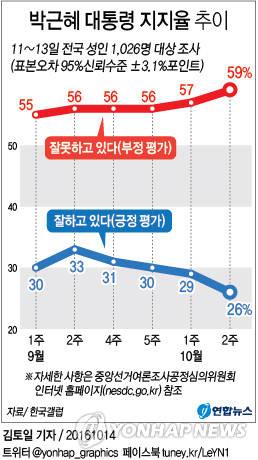 박근혜 대통령 지지율 추이, 사진=연합뉴스 제공