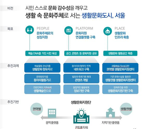 생활문화도시 서울, 3대 영역 9개 과제(제공=서울시)