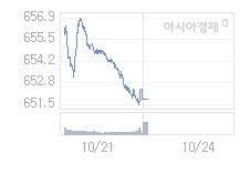 코스닥, 2.24p 오른 654.01 출발(0.34%↑)