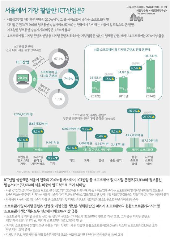 서울 ICT산업 게임 업종 정체…생산액 규모 전년대비 0.1% 증가