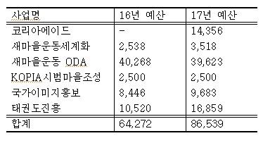 미르재단·K스포츠재단 관련 예산 현황(자료:나라살림연구소)