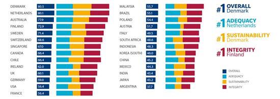 한국 연금제도 27개국 중 20위...'D' 등급