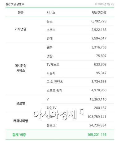 네이버 댓글, 하루 평균 545만개 쓴다