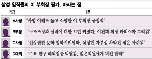 """[이재용의 삼성 ③] 임직원들 """"삼성맨 자부심하락 아쉽지만, 확실히 변하자"""""""
