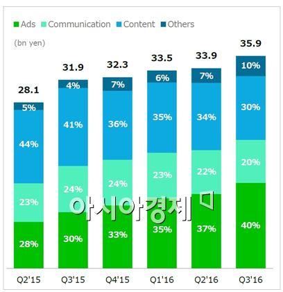 라인, 3Q 영업익 49억엔…전년 대비 133%↑