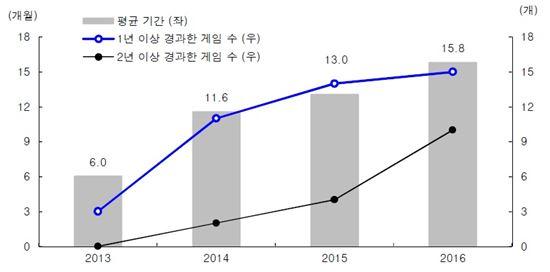 국내 Top-30 모바일게임 평균 수명 (구글플레이 기준) <자료=KB투자증권>