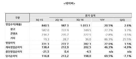 네이버 2016년 3분기 매출 (단위 : 10억원)