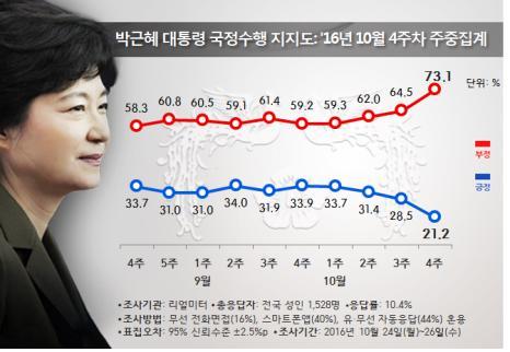 朴대통령 지지율 붕괴, 21.2% 기록…취임 후 '최저'
