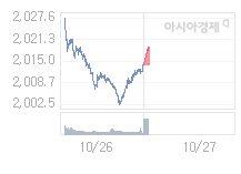 코스피, 4.35p 오른 2018.24 출발(0.22%↑)