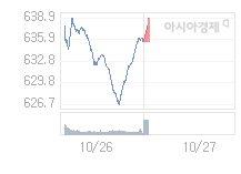 코스닥, 0.96p 오른 636.47 출발(0.15%↑)