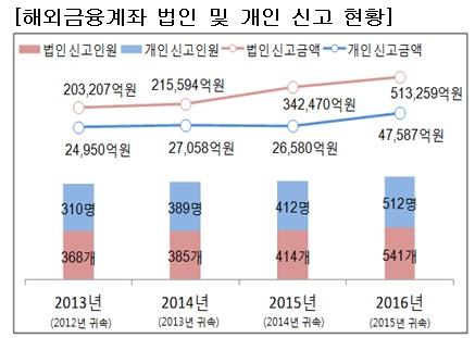 2016년 해외금융계좌 신고현황(자료:국세청)