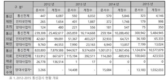(출처:한국인터넷투명성보고서 2016)