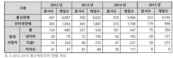 출처:한국인터넷투명성보고서2106
