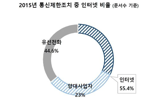 (출처:한국인터넷투명성보고서2016)